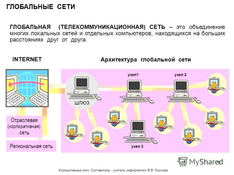 ГЛОБАЛЬНЫЕ СЕТИ ГЛОБАЛЬНАЯ (ТЕЛЕКОММУНИКАЦИОННАЯ) СЕТЬ – это объединение многих локальных сетей и отдельных компьютеров, находящихся на больших расстояниях друг от друга. INTERNET Архитектура глобальной сети Региональная сеть Отраслевая (корпоративна