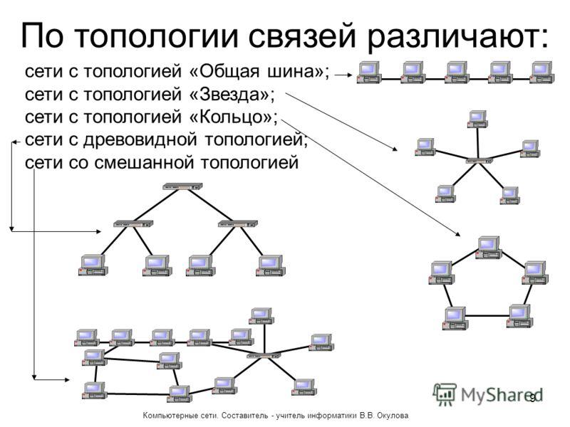 сети с топологией «Общая шина»; сети с топологией «Звезда»; сети с топологией «Кольцо»; сети с древовидной топологией; сети со смешанной топологией По топологии связей различают: 9 Компьютерные сети. Составитель - учитель информатики В.В. Окулова