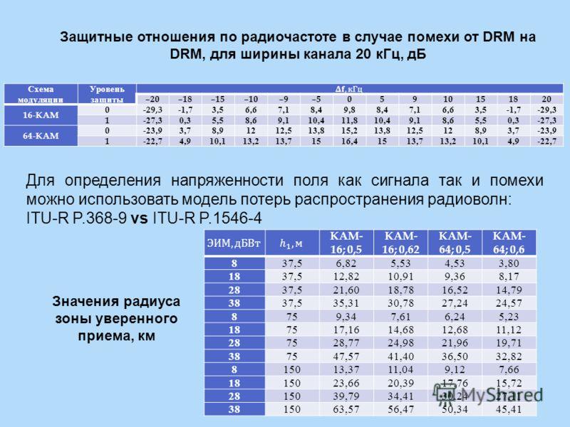 Защитные отношения по радиочастоте в случае помехи от DRM на DRM, для ширины канала 20 кГц, дБ Схема модуляции Уровень защиты –20–18–15–10–9–505910151820 16- КАМ 0-29,3-1,73,56,67,18,49,88,47,16,63,5-1,7-29,3 1-27,30,35,58,69,110,411,810,49,18,65,50,