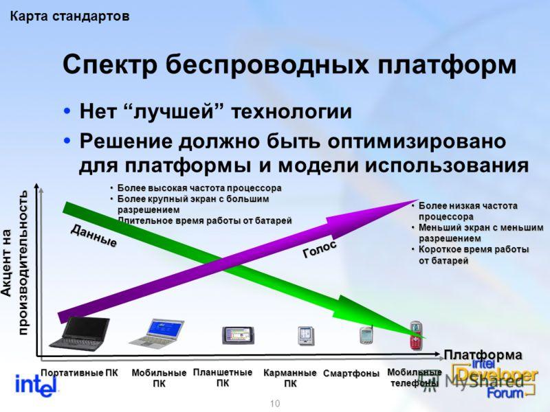 10 Спектр беспроводных платформ Нет лучшей технологии Решение должно быть оптимизировано для платформы и модели использования Карта стандартов Более высокая частота процессораБолее высокая частота процессора Более крупный экран с большим разрешениемБ