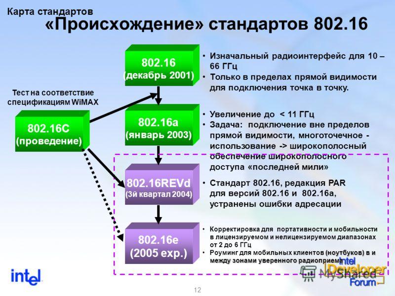 12 802.16a (январь 2003) Увеличение до < 11 ГГц Задача: подключение вне пределов прямой видимости, многоточечное - использование -> широкополосный обеспечение широкополосного доступа «последней мили» «Происхождение» стандартов 802.16 802.16 (декабрь
