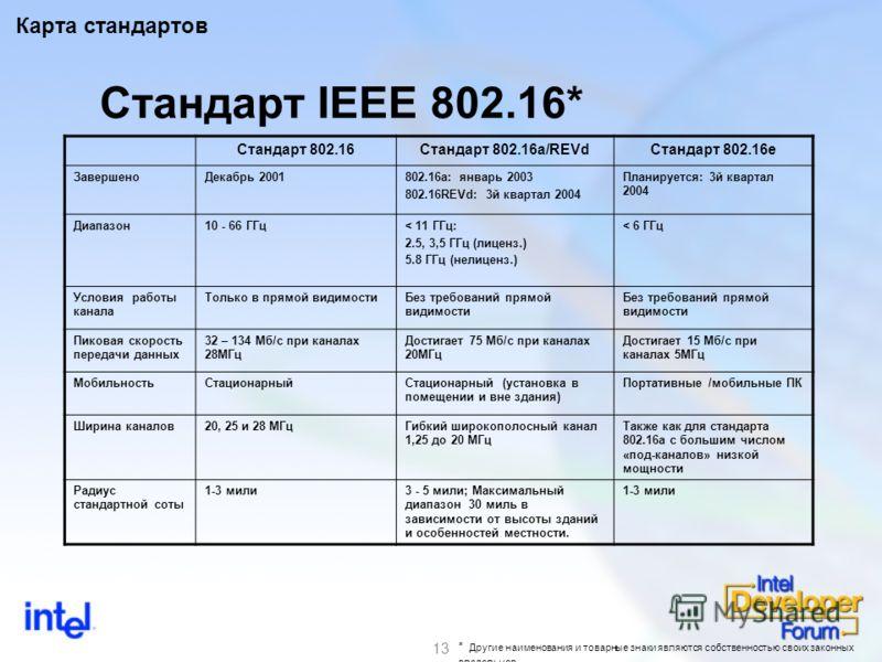13 Стандарт IEEE 802.16* Стандарт 802.16Стандарт 802.16a/REVdСтандарт 802.16e ЗавершеноДекабрь 2001802.16a: январь 2003 802.16REVd: 3й квартал 2004 Планируется: 3й квартал 2004 Диапазон10 - 66 ГГц< 11 ГГц: 2.5, 3,5 ГГц (лиценз.) 5.8 ГГц (нелиценз.) <