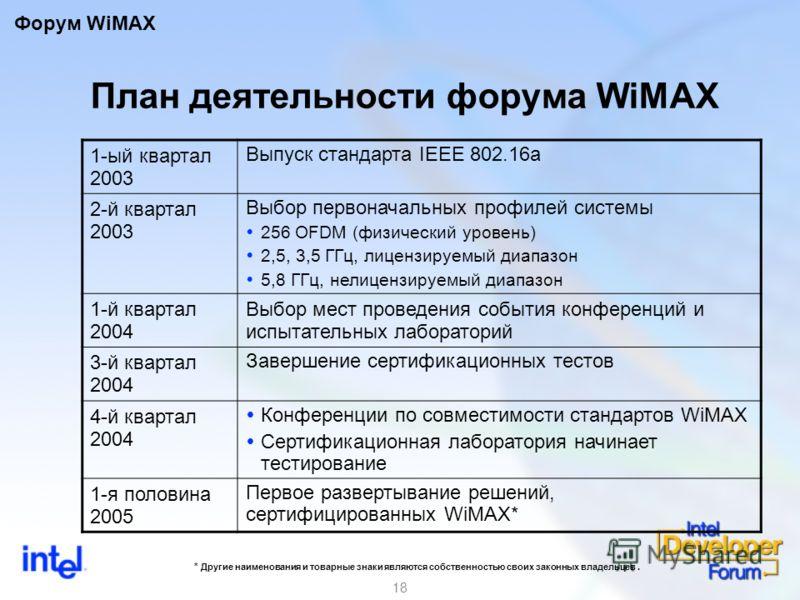 18 План деятельности форума WiMAX 1-ый квартал 2003 Выпуск стандарта IEEE 802.16a 2-й квартал 2003 Выбор первоначальных профилей системы 256 OFDM (физический уровень) 2,5, 3,5 ГГц, лицензируемый диапазон 5,8 ГГц, нелицензируемый диапазон 1-й квартал