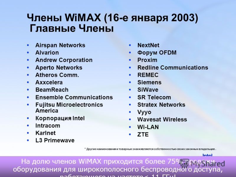 23 Члены WiMAX (16-е января 2003) Главные Члены Airspan Networks Alvarion Andrew Corporation Aperto Networks Atheros Comm. Axxcelera BeamReach Ensemble Communications Fujitsu Microelectronics America Корпорация Intel Intracom Karlnet L3 Primewave Nex