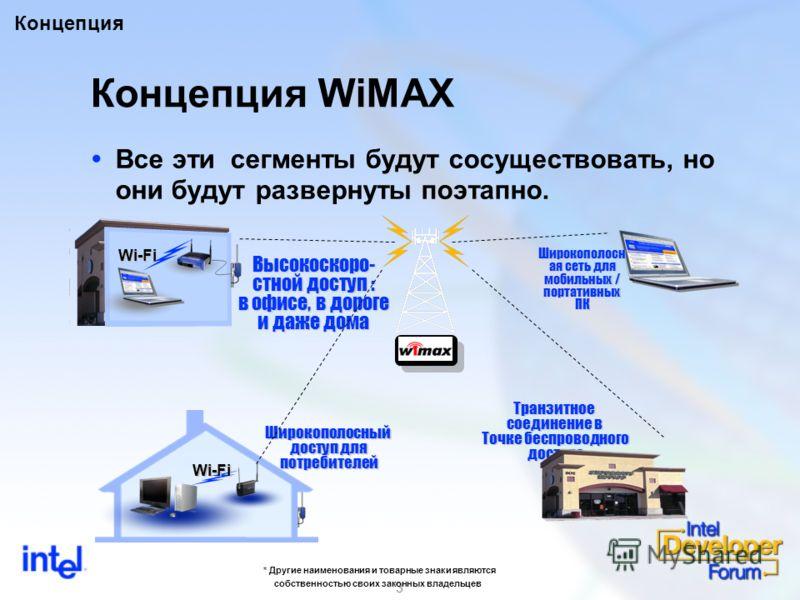 3 Концепция WiMAX Все эти сегменты будут сосуществовать, но они будут развернуты поэтапно. Высокоскоро- стной доступ : в офисе, в дороге и даже дома Широкополосный доступ для потребителей Транзитное соединение в Точке беспроводного доступа доступа Wi