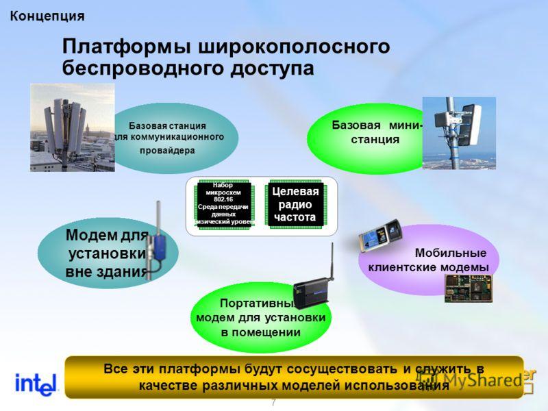 7 Платформы широкополосного беспроводного доступа Концепция Модем для установки вне здания Портативный модем для установки в помещении Мобильные клиентские модемы Базовая мини- станция Базовая станция для коммуникационного провайдера Набор микросхем