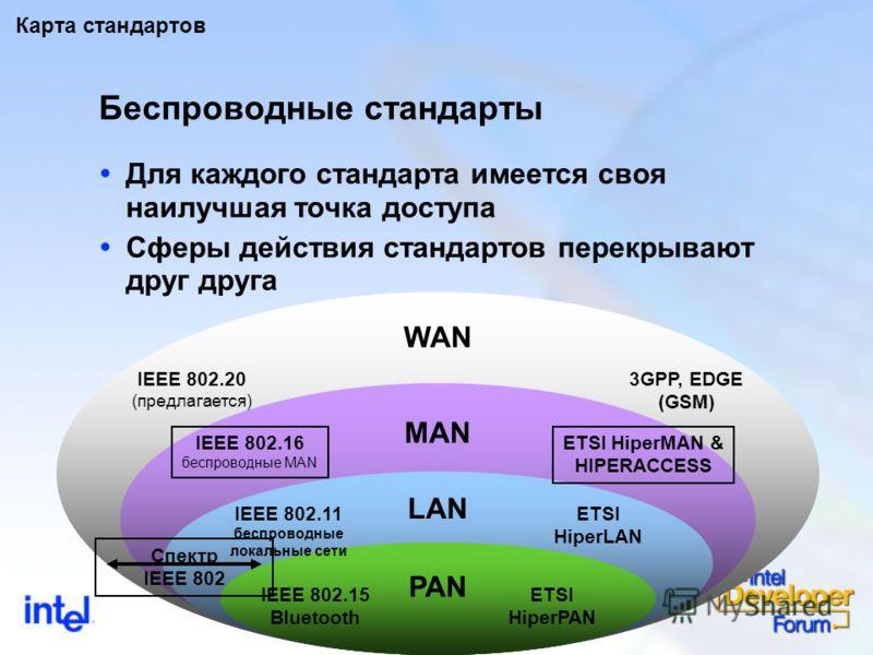 9 Беспроводные стандарты Для каждого стандарта имеется своя наилучшая точка доступа Сферы действия стандартов перекрывают друг друга IEEE 802.15 Bluetooth WAN MAN LAN PAN ETSI HiperPAN IEEE 802.11 беспроводные локальные сети ETSI HiperLAN IEEE 802.16