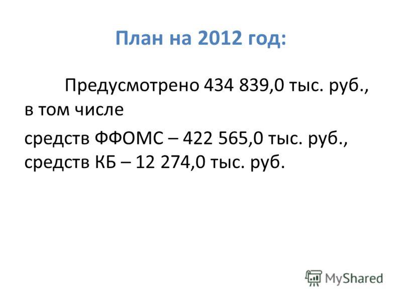 План на 2012 год: Предусмотрено 434 839,0 тыс. руб., в том числе средств ФФОМС – 422 565,0 тыс. руб., средств КБ – 12 274,0 тыс. руб.