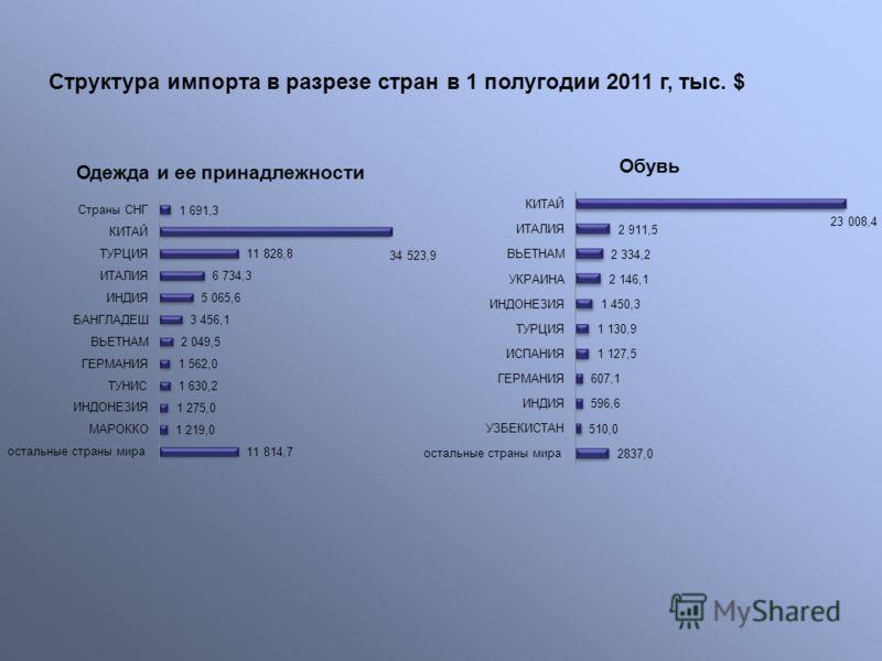 Структура импорта в разрезе стран в 1 полугодии 2011 г, тыс. $
