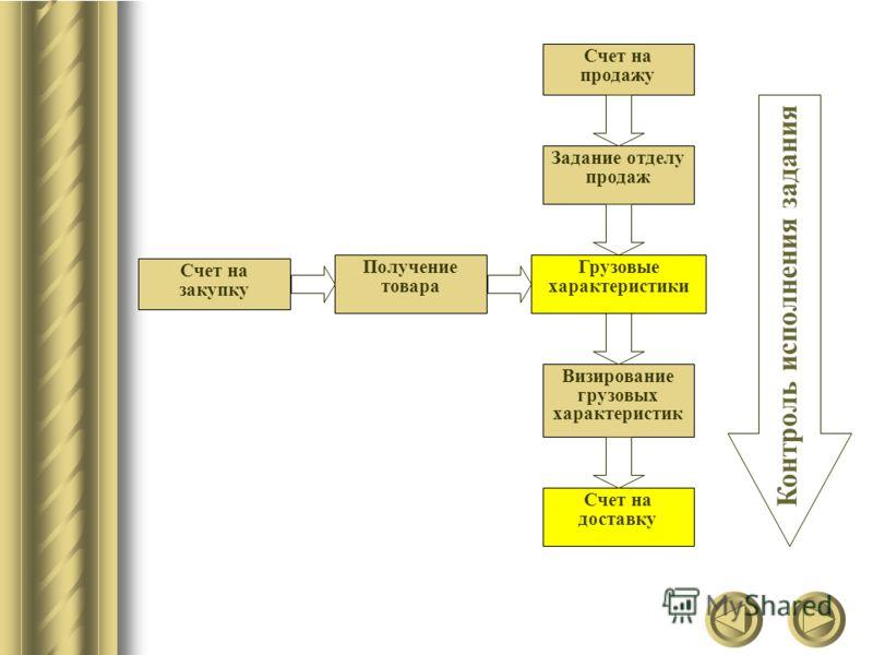 Счет на продажу Счет на закупку Задание отделу продаж Грузовые характеристики Визирование грузовых характеристик Счет на доставку Получение товара Грузовые характеристики Контроль исполнения задания