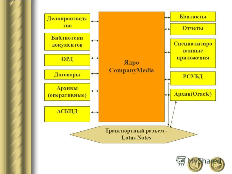Ядро CompanyMedia Делопроизводс тво Библиотеки документов ОРД Архивы (оперативные) Договоры АСКИД Специализиро ванные приложения Отчеты Контакты РСУБД Архив(Oracle) Транспортный разъем - Lotus Notes