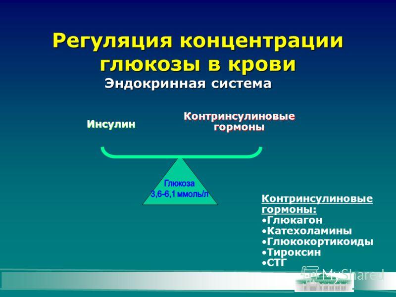 Регуляция концентрации глюкозы в крови Эндокринная система Инсулин Контринсулиновые гормоны Контринсулиновые гормоны: Глюкагон Катехоламины Глюкокортикоиды Тироксин СТГ