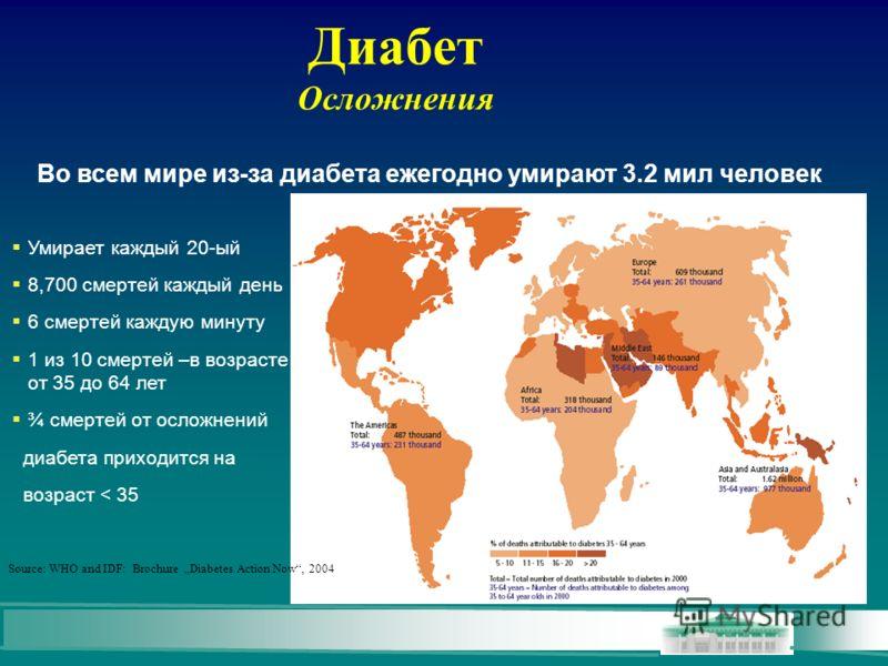 Диабет Осложнения Во всем мире из-за диабета ежегодно умирают 3.2 мил человек Умирает каждый 20-ый 8,700 смертей каждый день 6 смертей каждую минуту 1 из 10 смертей –в возрасте от 35 до 64 лет ¾ смертей от осложнений диабета приходится на возраст < 3