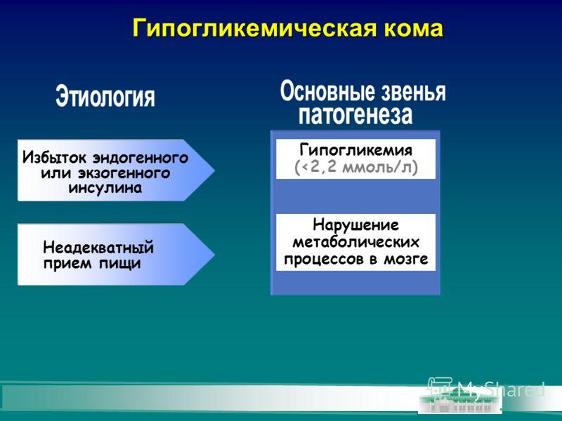 Гипогликемическая кома Неадекватный прием пищи Гипогликемия (