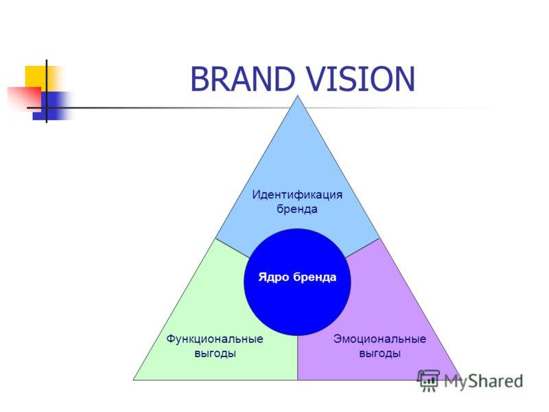 BRAND VISION Идентификация бренда Функциональные выгоды Эмоциональные выгоды Ядро бренда