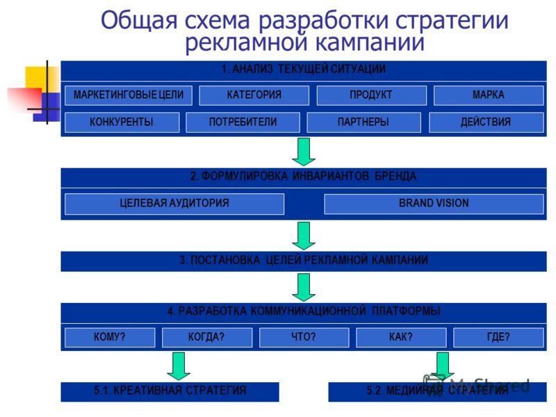4. РАЗРАБОТКА КОММУНИКАЦИОННОЙ ПЛАТФОРМЫ2. ФОРМУЛИРОВКА ИНВАРИАНТОВ БРЕНДА1. АНАЛИЗ ТЕКУЩЕЙ СИТУАЦИИ Общая схема разработки стратегии рекламной кампании ГДЕ?КОГДА?КОМУ?ЧТО?КАК? 3. ПОСТАНОВКА ЦЕЛЕЙ РЕКЛАМНОЙ КАМПАНИИ 5.2. МЕДИЙНАЯ СТРАТЕГИЯ5.1. КРЕАТИ