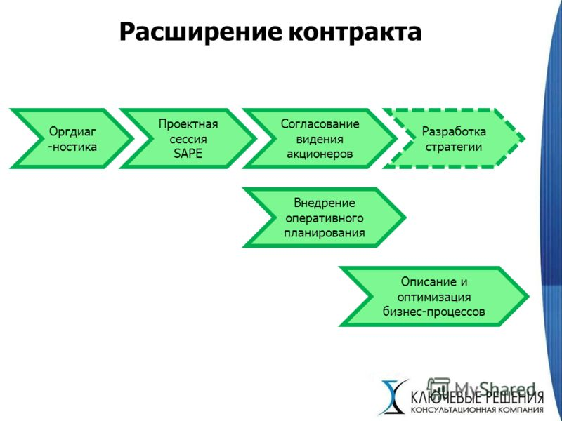 Расширение контракта Оргдиаг -ностика Проектная сессия SAPE Согласование видения акционеров Внедрение оперативного планирования Описание и оптимизация бизнес-процессов Разработка стратегии