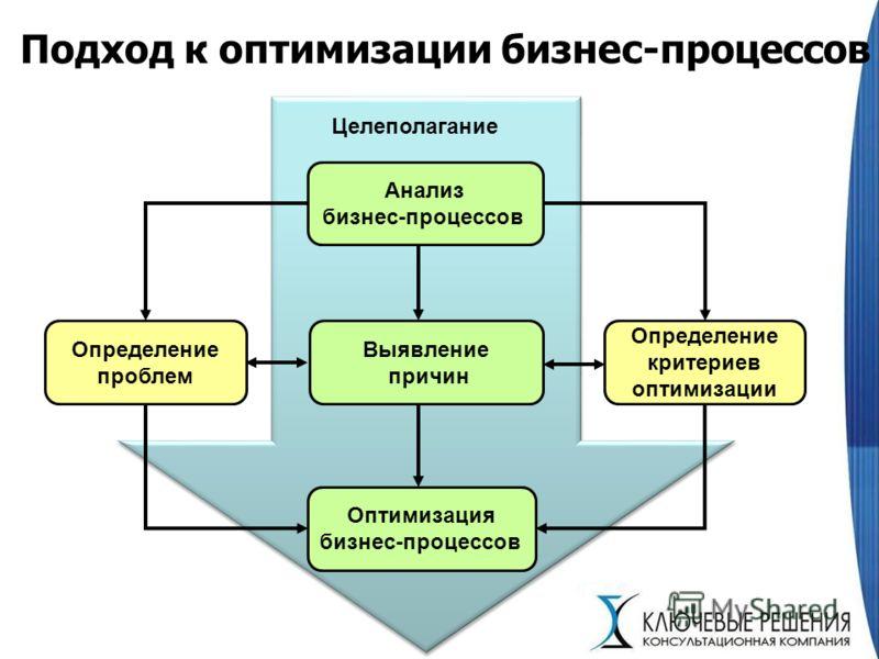 Подход к оптимизации бизнес-процессов Анализ бизнес-процессов Определение критериев оптимизации Выявление причин Оптимизация бизнес-процессов Определение проблем Целеполагание