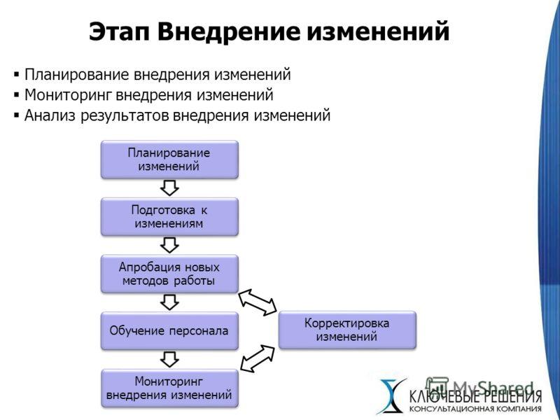 Этап Внедрение изменений Планирование внедрения изменений Мониторинг внедрения изменений Анализ результатов внедрения изменений Планирование изменений Подготовка к изменениям Апробация новых методов работы Обучение персонала Мониторинг внедрения изме