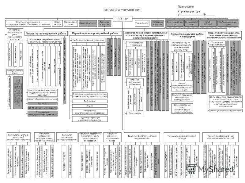 Приложение к приказу ректора от ______________ ______ СТРУКТУРА УПРАВЛЕНИЯ Учебно-методическое управление Центр социальной адаптации и поддержки психологического здоровья Проректор по экономике, капитальному строительству и административно- хозяйстве