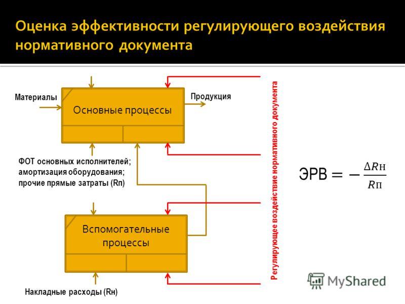 Основные процессы ФОТ основных исполнителей; амортизация оборудования; прочие прямые затраты (Rп) Вспомогательные процессы Накладные расходы (Rн) Материалы Продукция Регулирующее воздействие нормативного документа