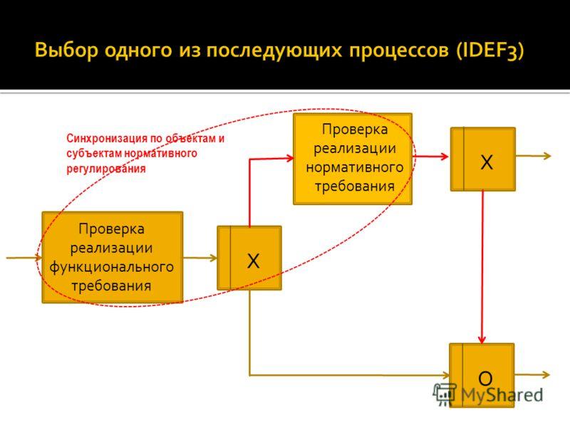 Проверка реализации функционального требования Х Проверка реализации нормативного требования Х О Синхронизация по объектам и субъектам нормативного регулирования