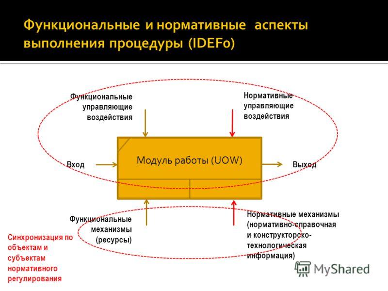 Синхронизация по объектам и субъектам нормативного регулирования Модуль работы (UOW) ВходВыход Функциональные механизмы (ресурсы) Функциональные управляющие воздействия Нормативные управляющие воздействия Нормативные механизмы (нормативно-справочная