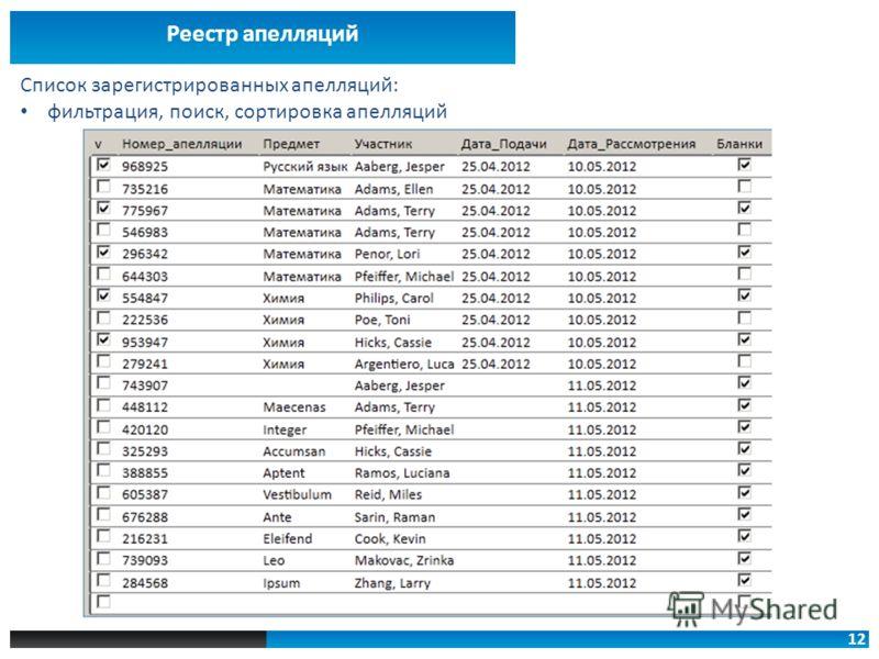 12 Реестр апелляций Список зарегистрированных апелляций: фильтрация, поиск, сортировка апелляций