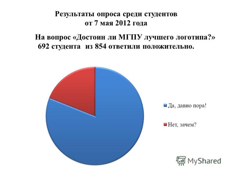 Результаты опроса среди студентов от 7 мая 2012 года На вопрос «Достоин ли МГПУ лучшего логотипа?» 692 студента из 854 ответили положительно.
