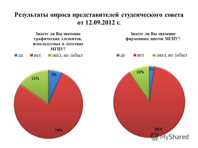 Результаты опроса представителей студенческого совета от 12.09.2012 г.