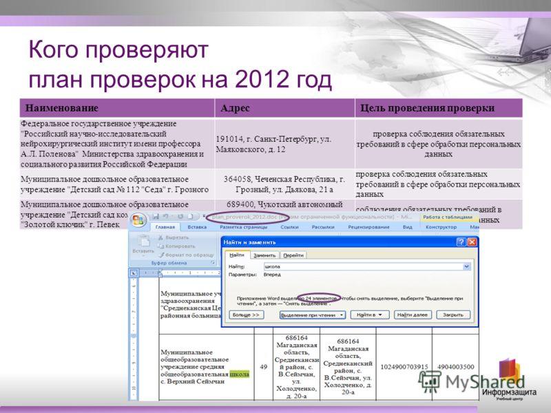 Кого проверяют план проверок на 2012 год НаименованиеАдресЦель проведения проверки Федеральное государственное учреждение