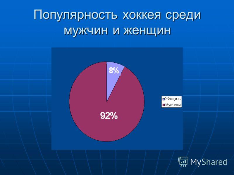 Популярность хоккея среди мужчин и женщин