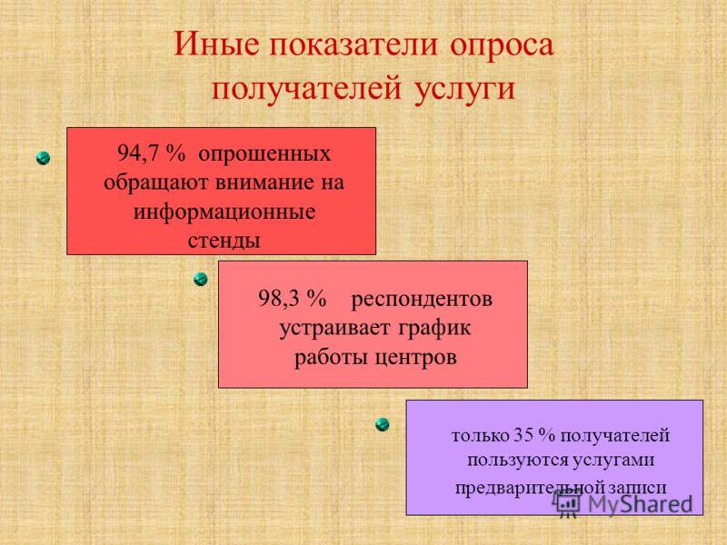 12 Иные показатели опроса получателей услуги 94,7 % опрошенных обращают внимание на информационные стенды 98,3 % респондентов устраивает график работы центров только 35 % получателей пользуются услугами предварительной записи