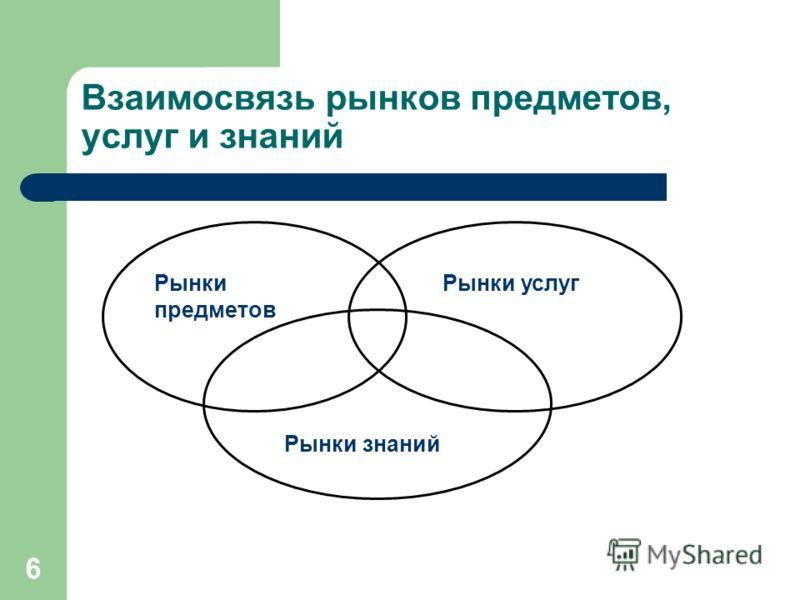 6 Взаимосвязь рынков предметов, услуг и знаний Рынки предметов Рынки услуг Рынки знаний