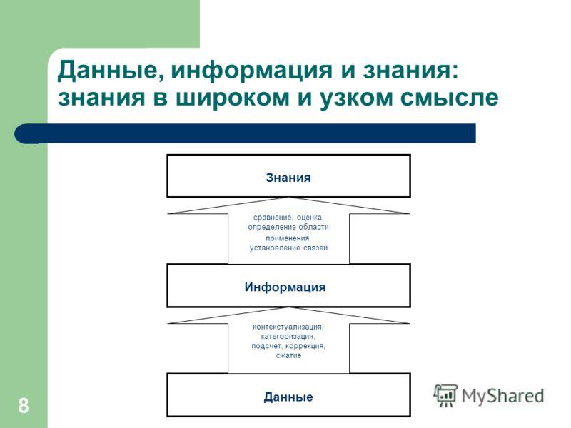 8 Данные, информация и знания: знания в широком и узком смысле Знания Информация Данные контекстуализация, категоризация, подсчет, коррекция, сжатие сравнение, оценка, определение области применения, установление связей
