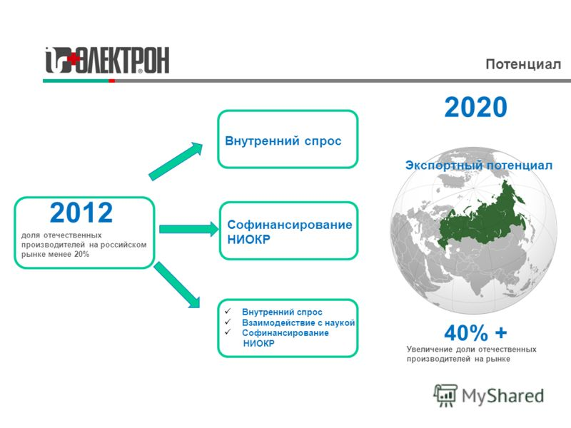 2012 доля отечественных производителей на российском рынке менее 20% Внутренний спрос Софинансирование НИОКР Внутренний спрос Взаимодействие с наукой Софинансирование НИОКР Увеличение доли отечественных производителей на рынке 40% + 2020 Экспортный п