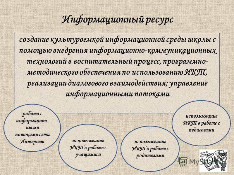 Информационный ресурс создание культуроемкой информационной среды школы с помощью внедрения информационно-коммуникационных технологий в воспитательный процесс, программно- методического обеспечения по использованию ИКТ, реализации диалогового взаимод
