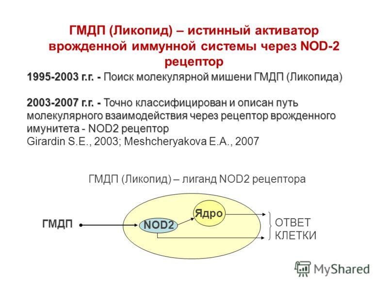 ГМДП (Ликопид) – лиганд NOD2 рецептора Ядро ГМДП ОТВЕТ КЛЕТКИ NOD2 1995-2003 г.г. - Поиск молекулярной мишени ГМДП (Ликопида) 2003-2007 г.г. - Точно классифицирован и описан путь молекулярного взаимодействия через рецептор врожденного имунитета - NOD