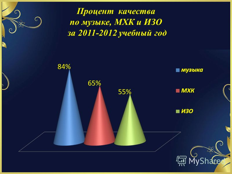 Процент качества по музыке, МХК и ИЗО за 2011-2012 учебный год