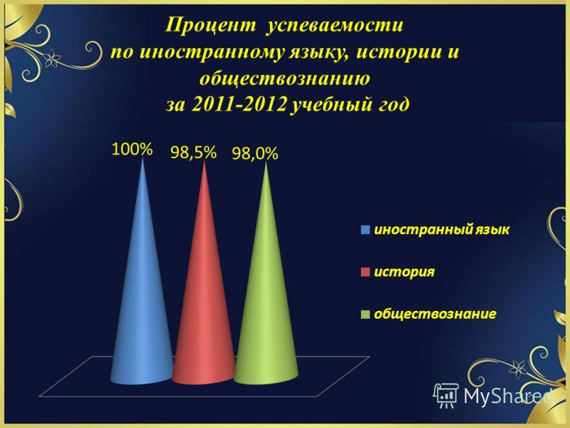 Процент успеваемости по иностранному языку, истории и обществознанию за 2011-2012 учебный год