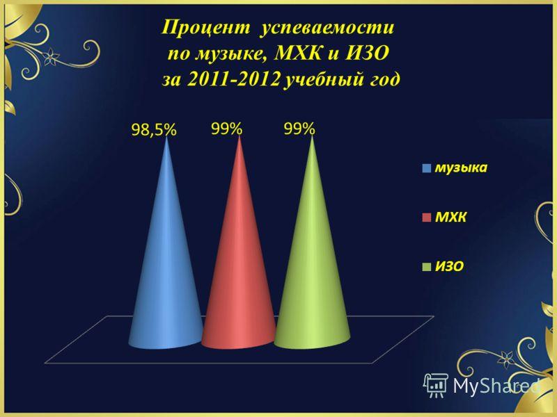 Процент успеваемости по музыке, МХК и ИЗО за 2011-2012 учебный год