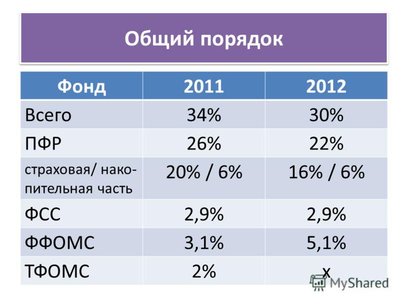 Общий порядок Фонд20112012 Всего34%30% ПФР26%22% страховая/ нако- пительная часть 20% / 6%16% / 6% ФСС2,9% ФФОМС3,1%5,1% ТФОМС2%х