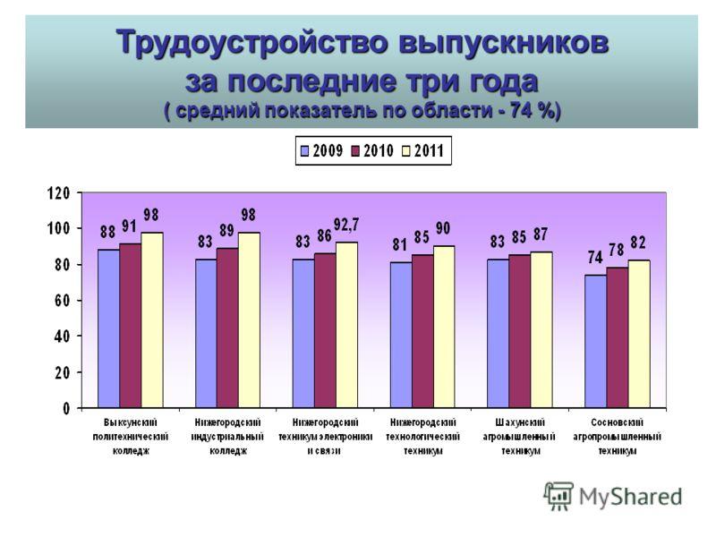 Трудоустройство выпускников за последние три года ( средний показатель по области - 74 %)
