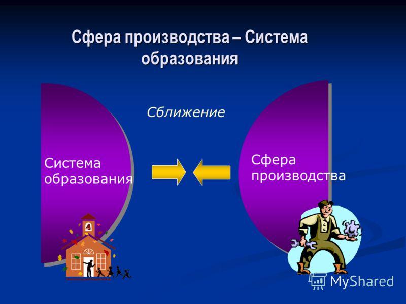 Сфера производства – Система образования Система образования Сфера производства Сближение