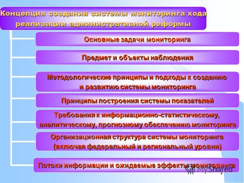 7 Концепция создания системы мониторинга хода реализации административной реформы Основные задачи мониторинга Предмет и объекты наблюдения Методологические принципы и подходы к созданию и развитию системы мониторинга Принципы построения системы показ
