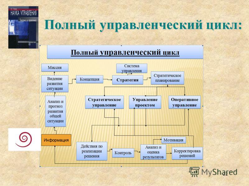 22 Полный управленческий цикл: