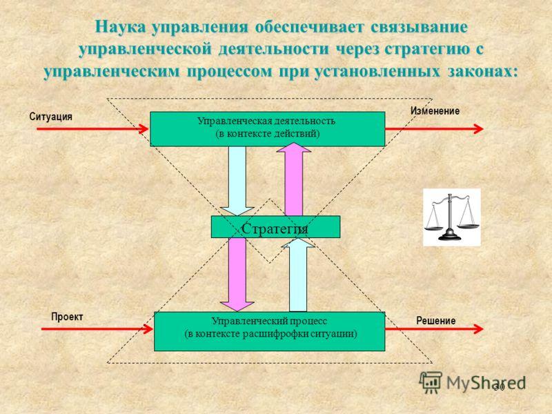 Наука управления обеспечивает связывание управленческой деятельности через стратегию с управленческим процессом при установленных законах: 30 Управленческая деятельность (в контексте действий) Изменение Стратегия Управленческий процесс (в контексте р