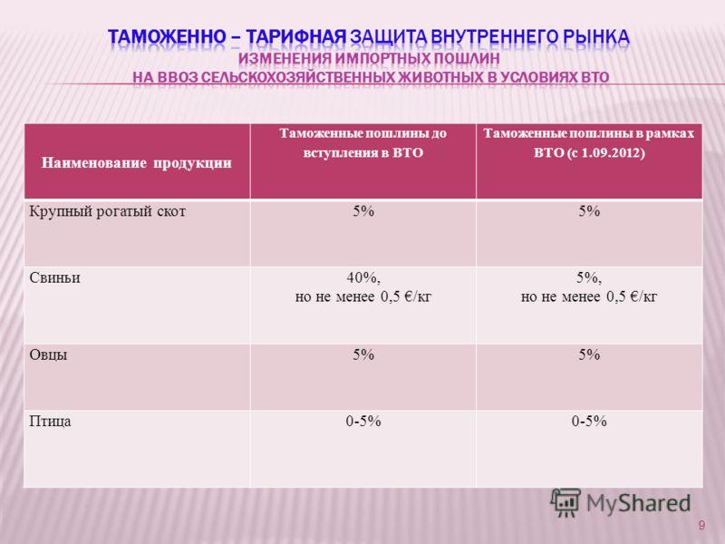 Наименование продукции Таможенные пошлины до вступления в ВТО Таможенные пошлины в рамках ВТО (с 1.09.2012) Крупный рогатый скот5% Свиньи40%, но не менее 0,5 /кг 5%, но не менее 0,5 /кг Овцы5% Птица0-5% 9