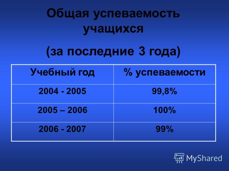 Общая успеваемость учащихся (за последние 3 года) Учебный год% успеваемости 2004 - 200599,8% 2005 – 2006100% 2006 - 200799%