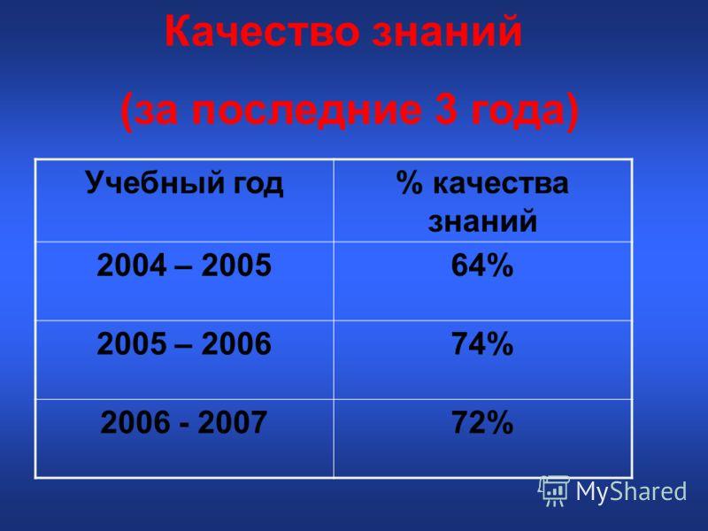 Качество знаний (за последние 3 года) Учебный год% качества знаний 2004 – 200564% 2005 – 200674% 2006 - 200772%